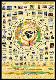 La Historia Contemporánea en 12 horas