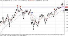 Singapore Straits Times Index in correction, not bear market yet according to moving averages. #stocks #singapore