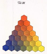 A 1775 color triangle by Tobias Mayer.