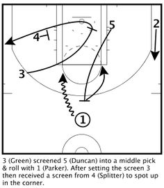 San Antonio Spurs Hook Out Pick & Pop