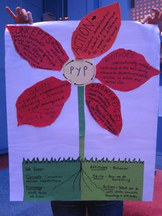 Blog- Making the PYP Happen in the Classroom