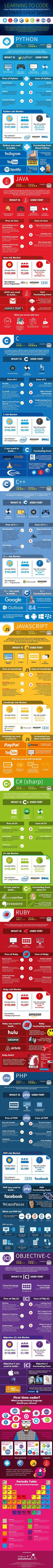 Should You Learn Python, C, or Ruby to Be a Top Coder? (Infographic) | Inc.com: