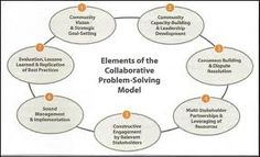 14 Best Ppd500 Problem Solving With Intersectoral Collaboration