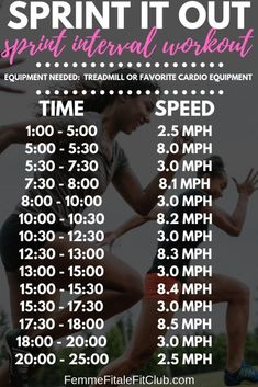 Sprint It Out sprint interval workout High intensive interval training(hiit), cardio training at home, cardio circuit workout for fat burning, full body workout Sprints On Treadmill, Sprint Intervals, Track Training, Training Equipment, Training Plan, Weight Training, Track Workout, Tummy Workout, Nike Workout