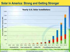 #Graph of the Day: The big boom in #solar in world's biggest #energy market