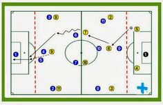 """""""Posicionamiento de equipo con presión."""" http://futbolenpositivo.com/?p=3169"""