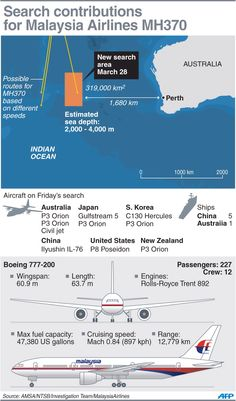 Search contributions for #MalaysiaAirlines flight #MH370 on March 28. The search area is about 1,850 km west of Perth and spans 319,000 sq km. Ocean depth ranges from 2,000 to 4,000 meters. #PrayForMH370 #infographic