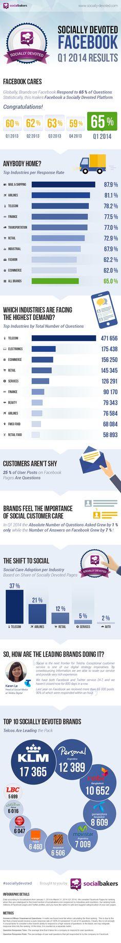 Socially Devoted Q1 2014 Facebook Infographics @socialbakers