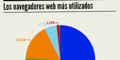 Internet Explorer sigue siendo el navegador web más utilizado