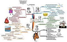 Les enseignant(e)s sont formidables n° 132 : Cartes heuristiques (mind mapping) et enseignement du latin et du français au collège  