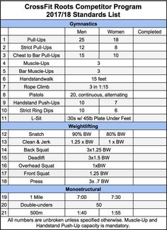 Crossfit roots competitor standards