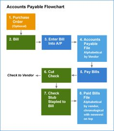 15 best learn basic accounting in 38 minutes fast easy images flow of transactions in accounts payable system fandeluxe Image collections