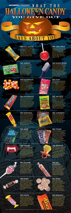 What the Halloween Candy You Give Out Says About You [Infographic] - Everybody Loves Coupons