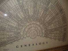 Fan Genealogy Chart