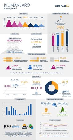 Did you know that #Kilimanjaro #climbers add over 50 million USD to the Tanzanian economy but porters are paid $5 per day? They carry up to 20 kg of climbers' staff on their heads all the way to the summit and back. Learn the most important facts about Kilimanjaro from our latest infographic. Volcano Activities, Mount Kilimanjaro, Adventure Gear, Important Facts, Africa Travel, Words Of Encouragement, Amazing Destinations, Infographic, Learning