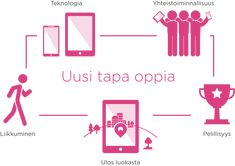Seppo is an online programme for creating educational virtual reality games. It can be used on all levels from pre-school to university. Ways Of Learning, Outdoor Learning, Learning Process, Learning Games, Educational Games, Educational Technology, Virtual Reality Games, 21st Century Skills, Student Motivation