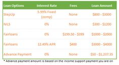 Low Cost Loan Options