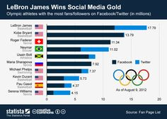 Olympic athletes most social #infographic