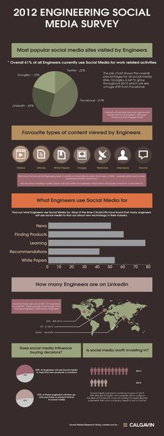 How Do Engineers Use Social Media? #Infographic