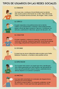 Tipos de usuarios en Redes Sociales #infografia