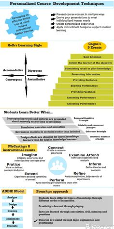 Inforgraphic: Personalized Course Development Techniques : This infographic illustrates various Instructional Design models. These approaches create more meaningful instructional experiences which make the acquisition of knowledge more efficient, effective and appealing. Kolb's Learning Style, Gagne's 9 Events, McCarthy's 8 instructional events, ADDIE model and Prensky's approach are pictorially depicted. http://endlessnetworking.blogspot.in/