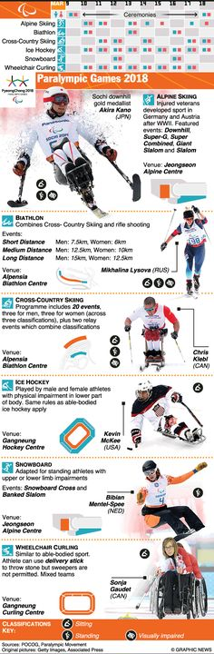 March 9-18, 2018 -- The 2018 Paralympic Games take place in PyeongChang, South Korea. Athletes with a range of disabilities take part, including impaired muscle power, impaired passive range of movement, vision impairment and intellectual impairment. Six sports will be contested in all: Alpine Skiing, Biathlon, Cross-Country Skiing, Ice Hockey, Snowboard and Wheelchair Curling.