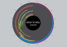 The History of Rock N Roll Infographic / Ngaio Parr www.ngaioparr.com