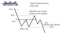 estrategias-de-trading-con-fallos-de-figuras-técnicas-movimiento-esperado-entrada-2.jpg (800×454)