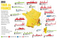 Infographic: 21 stages of the 100th Tour de France Wish I could have made it.