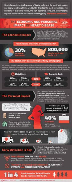 The Economic and Personal Impact of Heart Disease – Infographic. For more please visit, www.HealthTipsEver.com