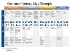 Bildergebnis für customer journey