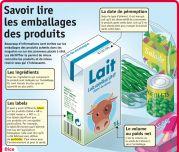 Savoir lire les emballages des produits - Le Petit Quotidien, le seul site d'information quotidienne pour les 6 - 10 ans !
