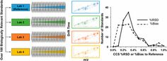 An Interlaboratory Evaluation of Drift Tube Ion Mobility–Mass Spectrometry Collision Cross Section Measurements
