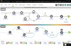 Which Customer Journey Mapping tools are best for your business? Find out here and get started mapping the journey today! Experience Map, User Experience Design, Customer Experience, Service Blueprint, Create A Map, Create A Timeline, Customer Journey Mapping, Customer Behaviour, Knowledge Management