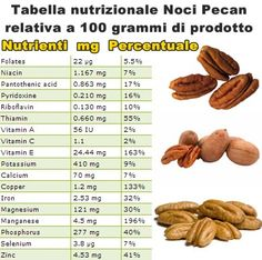 Proprietà e benefici noci pecan