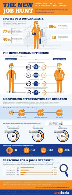 New Job Hunt Infographic.