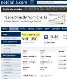 Explanation Of Why The Vietnamese Dong Is Showing 46 Cents On Forex Markets Exchange