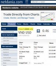Forex handel vietnamese dong