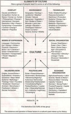 Elements of culture (I like this visual aid)