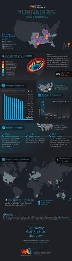 Tornadoes click here: http://ift.tt/2jHQYas