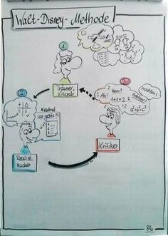 Visualisierungen für eine Teammediation # ...