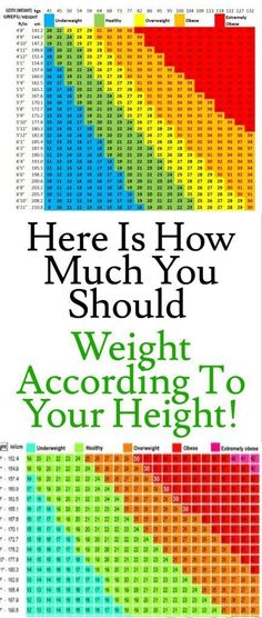 Slimming Remedies Here Is How Much You Should Weight According To Your Height! - The chart below will reveal you just how much you need to weigh relative to your height. Height and weight chart for women. How many lbs in a kg? Health And Wellness, Health Tips, Health Fitness, Women's Health, Health Facts, Health Care, Health Goals, Mental Health, Holistic Wellness