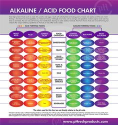 For people who want to use food as their medicine, this chart could be very helpful. It's a guide to maintain your body's chemistry in balance.  Make more choices of the alkaline side than the acid.