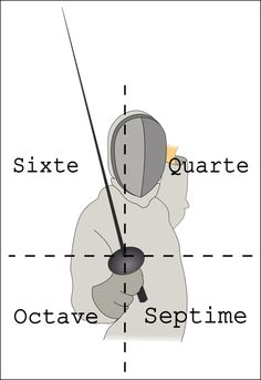 Target diagram Repinned by Hub City Fencing Academy of Edison, NJ.