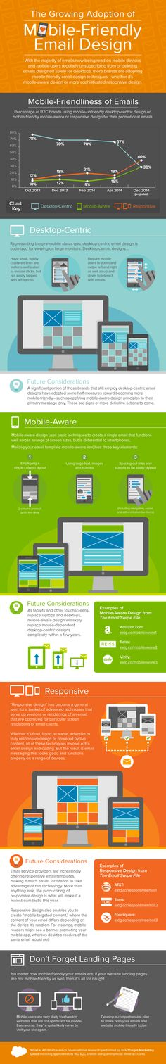 The growing adoption of #Mobile Friendly #Email Design - #infographic