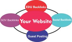 A complete step by step guides to get 50000 free backlink for your website using various online resources.