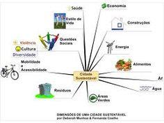 http://engenhafrank.blogspot.com.br: GOVERNO DE UMA CIDADE SUSTENTAVEL