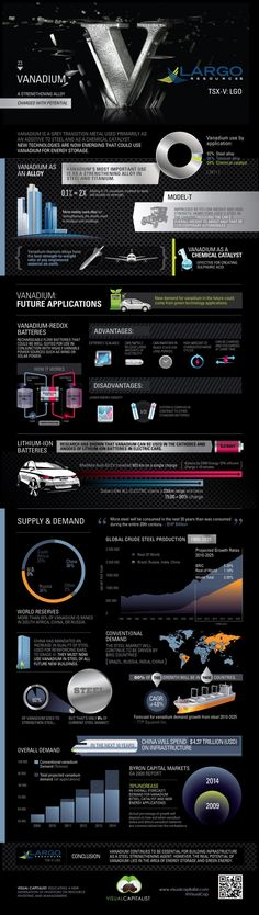 #Vanadium: A Strenghening Alloy Charged With Potential #Infographic