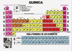 18 best tabla periodica completa images on pinterest journaling tabla periodica pdf numeros de oxidacion tabla periodica completa pdf tabla periodica completa actualizada urtaz Image collections