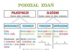 Zdania złożone współrzędnie i podrzędnie - co to jest? – zadania, ściągi i testy – Zapytaj.onet.pl